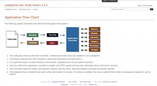 Codeigniter - Diagrama Fluxului unei aplicatii web
